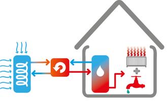 luft til vand varmepumpe forklaring