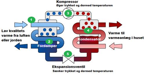 varmepumpe forklaring